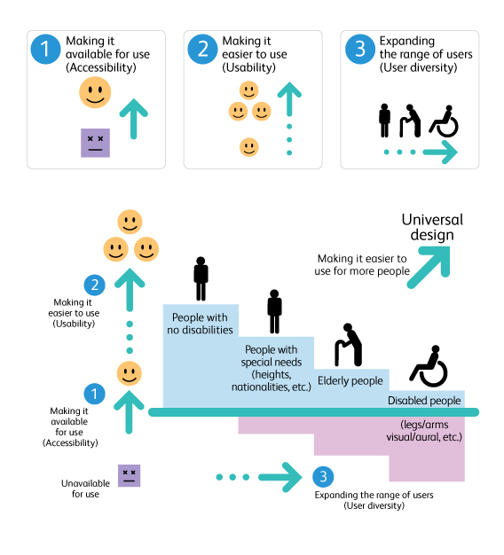 disability remodeling universal design