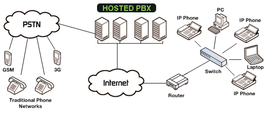 traditional pbx diagram