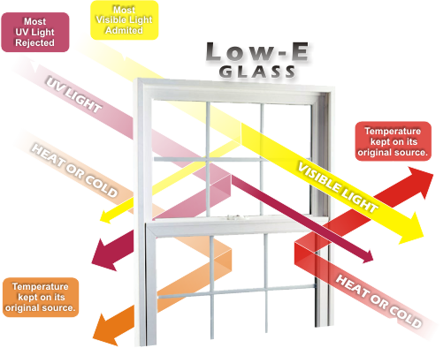 low e glass