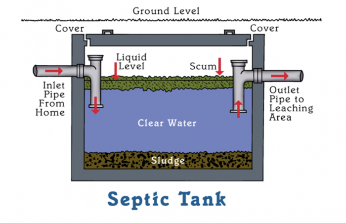 This is How a Septic Tank Works | EarlyExperts