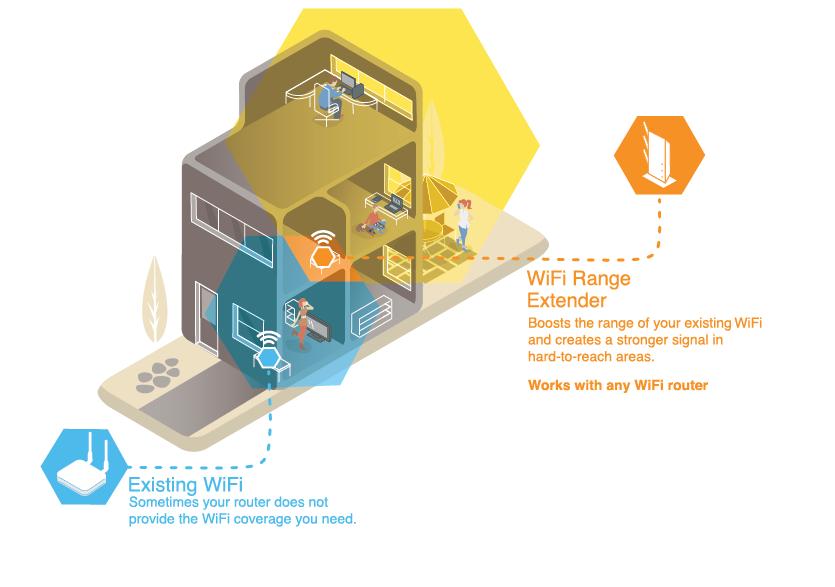 comment fonctionnent les extensions wifi