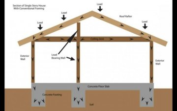 Is This Wall Load Bearing? How to Open Your Floor Plan the Right Way
